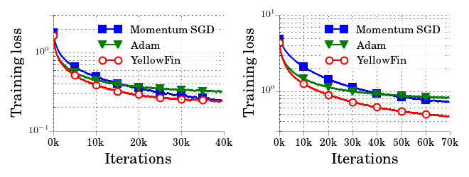 Tuning results on two different resnet models