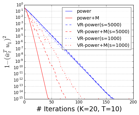 Accelerated Stochastic Power Iteration · Stanford DAWN