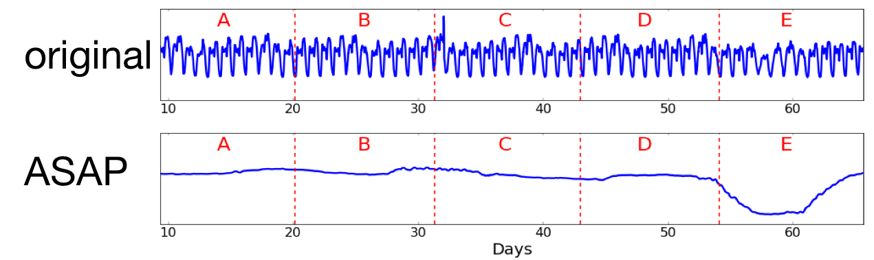 Automatic Time Series Smoothing with ASAP · Stanford DAWN