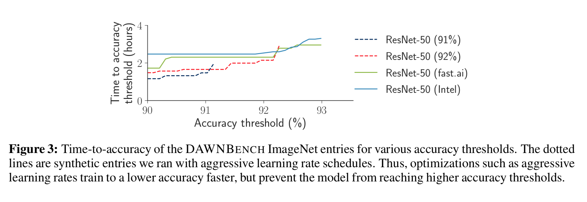 An Analysis of DAWNBench v1, a Time-to-Accuracy Benchmark