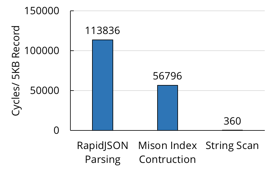 Throughput of RapidJSON, Mison, and simple string scan.