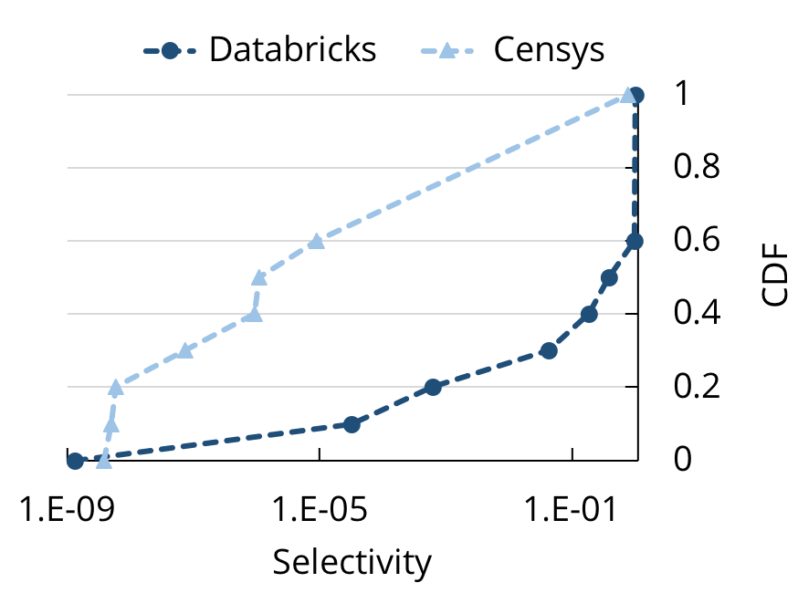 CDF of selectivities at Databricks and Censys.