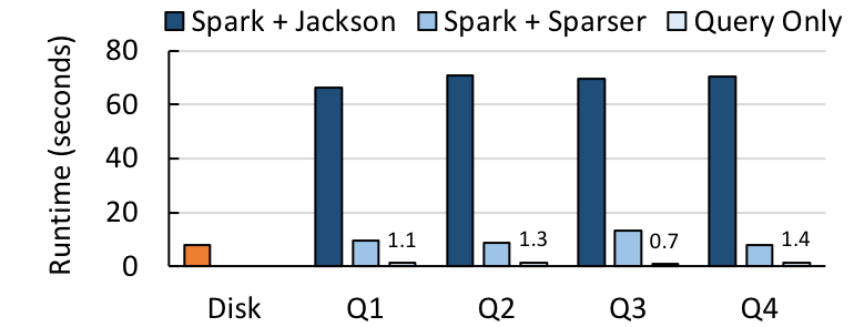 Sparser on Spark, Twitter queries.