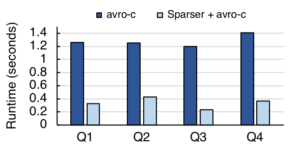 Sparser, Avro Format, Twitter queries