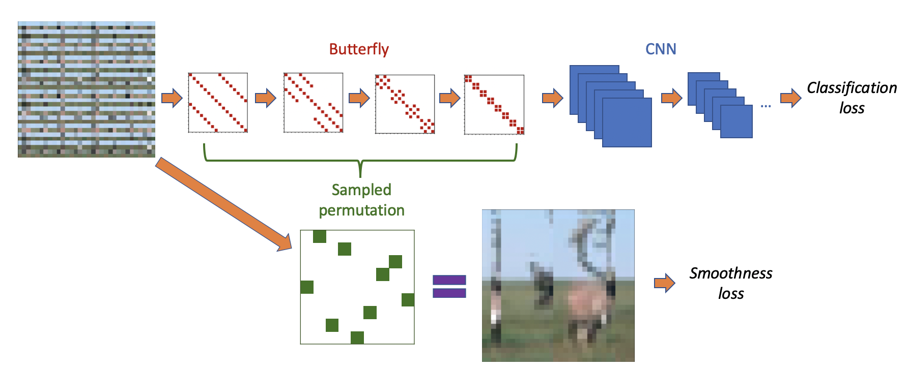 Butterflies Are All You Need: A Universal Building Block for