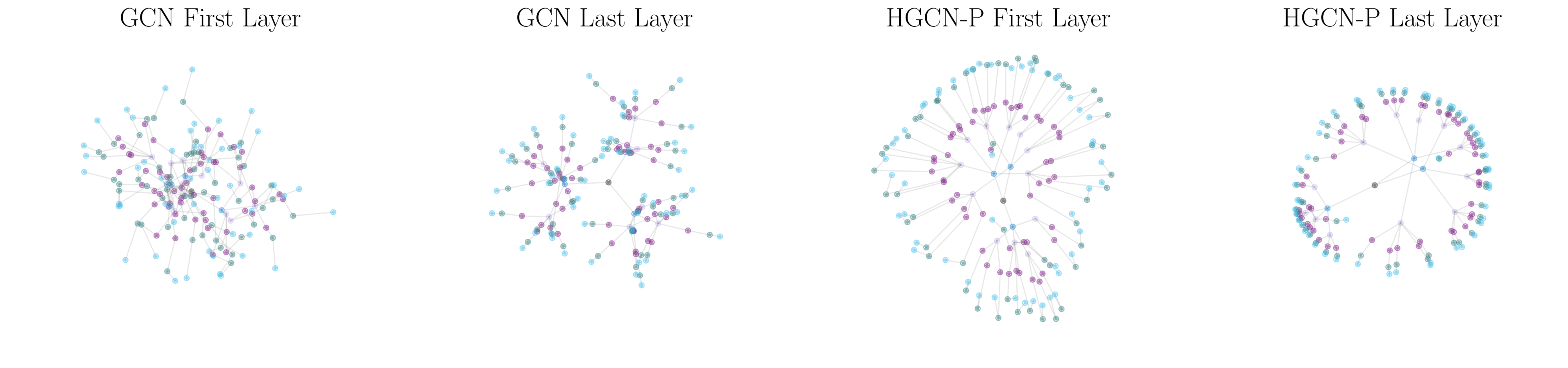 (GCN versus HGCN learned representations.)